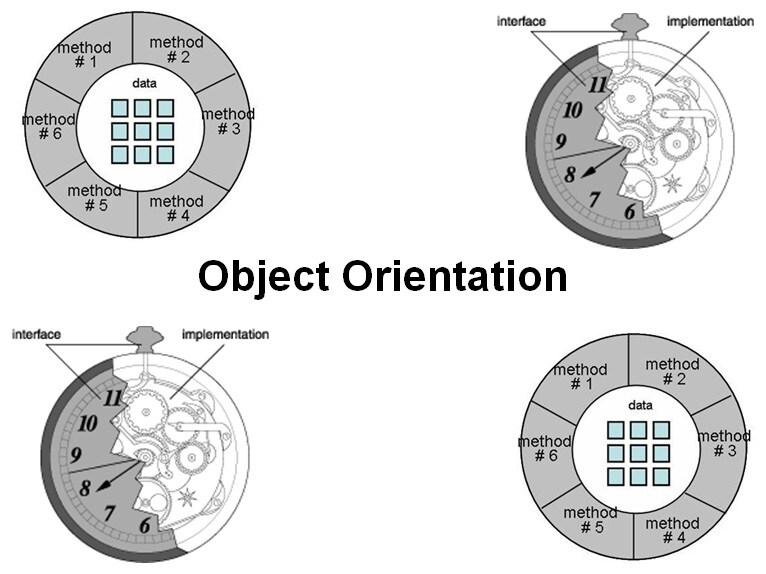 Cursus Object Orientation