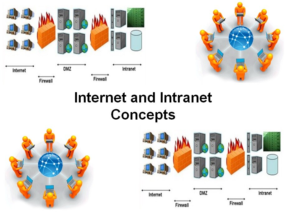 Cursus Internet en Intranet Concepts