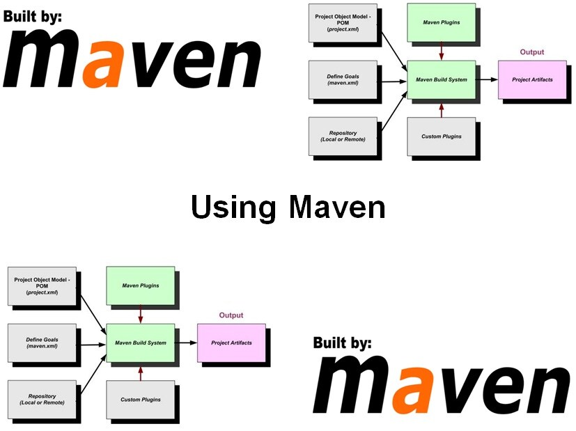 Cursus Maven