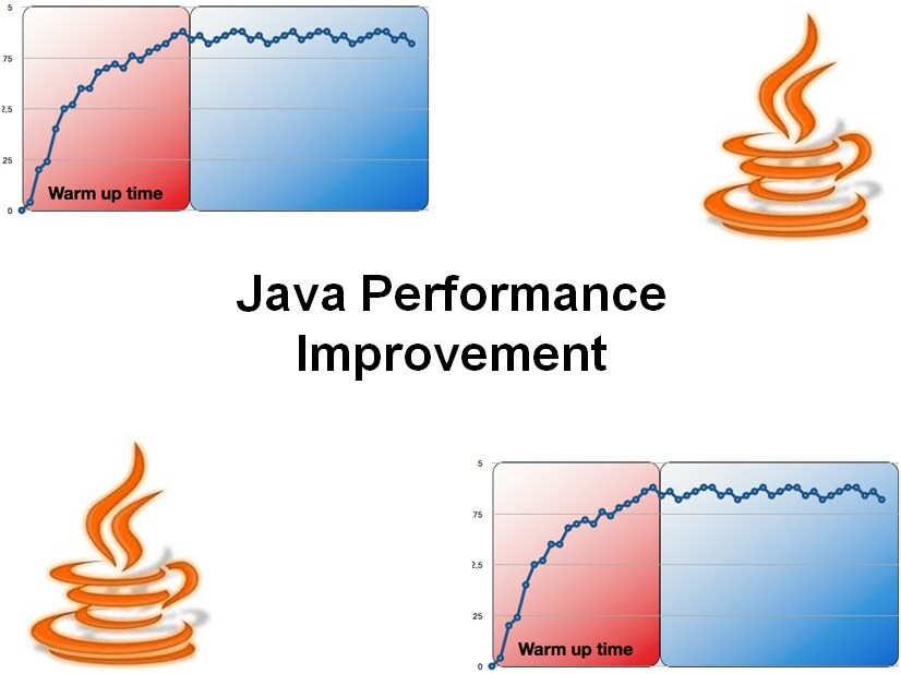 cursus Java Performance Improvement