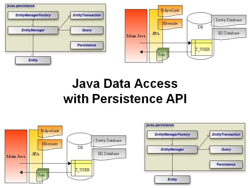 Cursus Java Data Access with JPA
