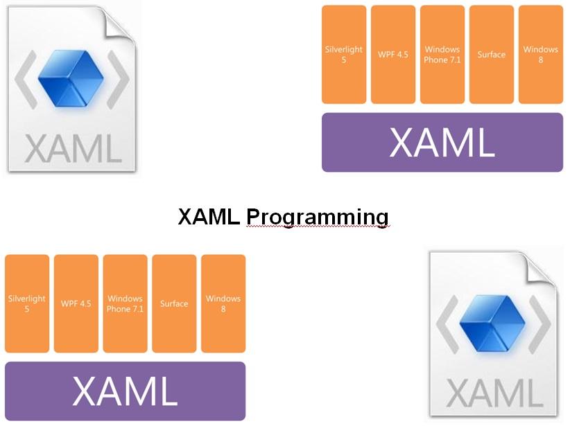 Cursus XAML Programmeren