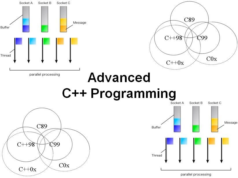 Cursus Advanced C++ Programmeren