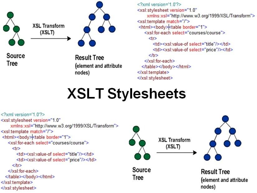 Cursus XSLT Stylesheets