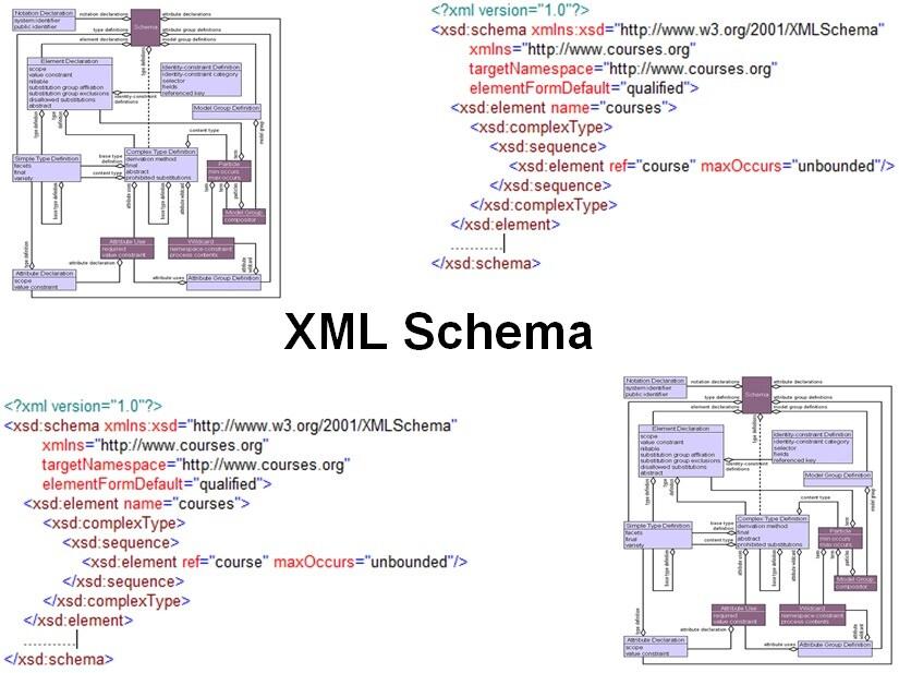 Cursus XML Schema