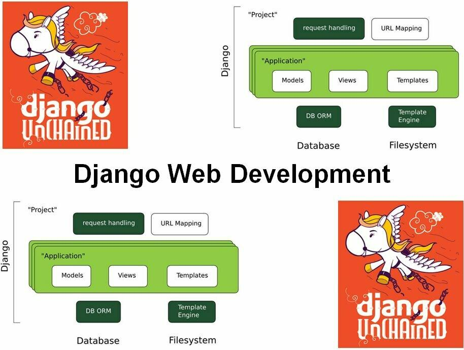Cursus Django Web Development