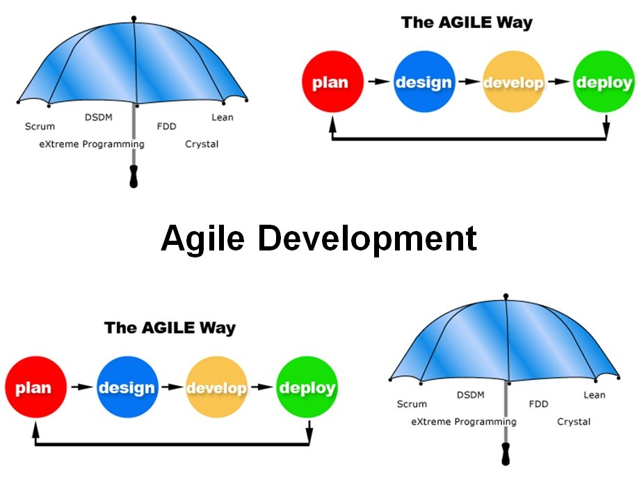 Cursus Agile development
