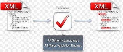 xml-validation