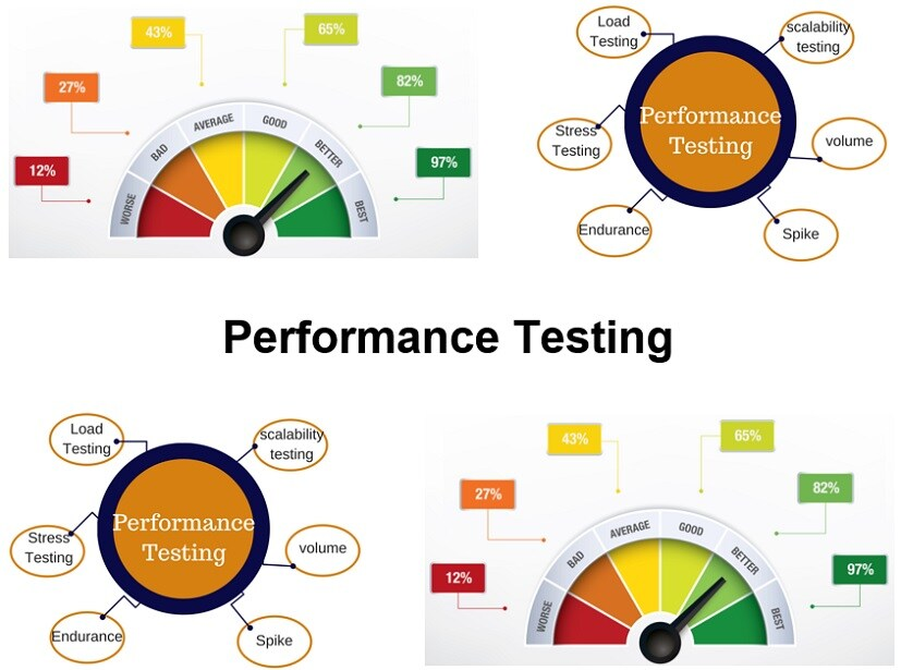 Cursus Performance Testing