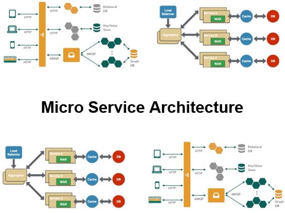 Cursus-Microservices-Architecture