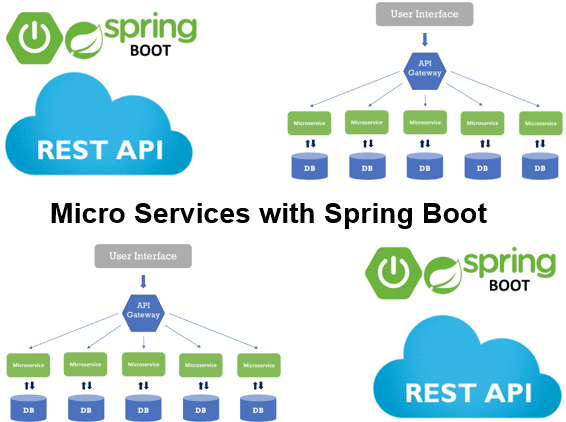 Cursus Microservices met Spring Boot