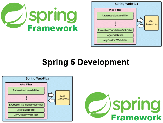 Cursus Spring 5 Development