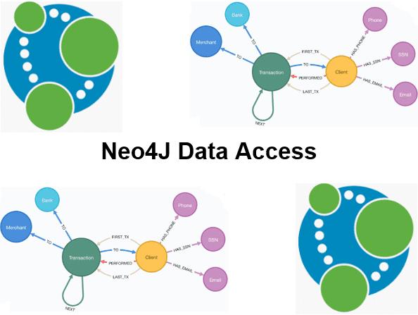 Cursus Neo4J Data Access