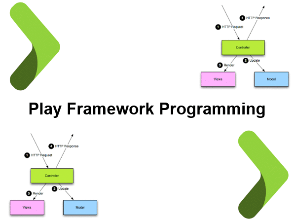 Play Framework Programming course