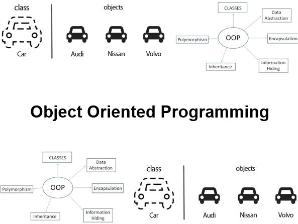 Cursus Object Georiënteerd Programmeren