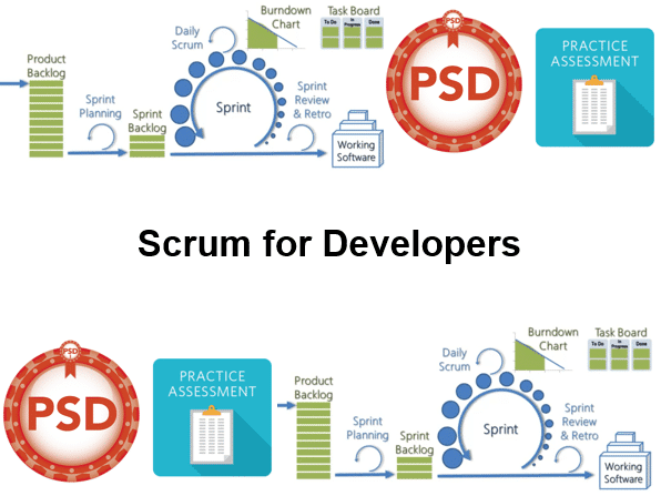 Cursus Scrum voor Developers