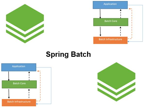 Course Spring Batch